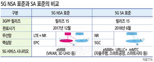 5G 글로벌 표준 확정… 한국 세계 첫 상용화 탄력받는다